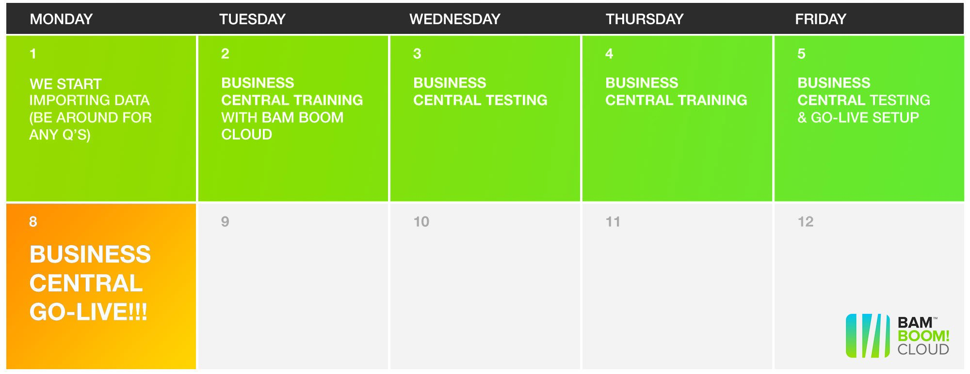 The one week Microsoft Business Central implementation calendar with KickStart from Bam Boom Cloud