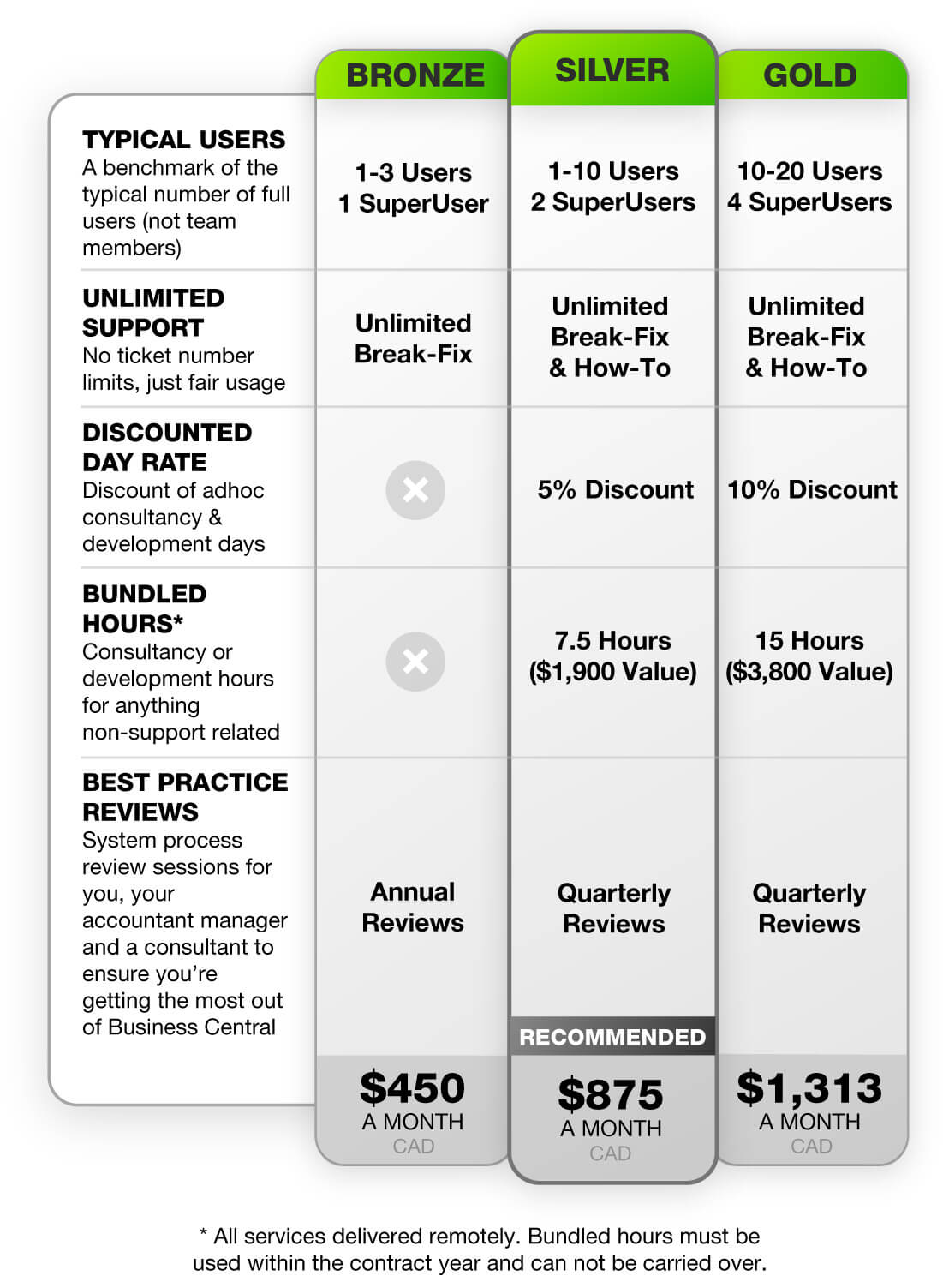 Business Central Support options from Bam Boom Cloud Canada